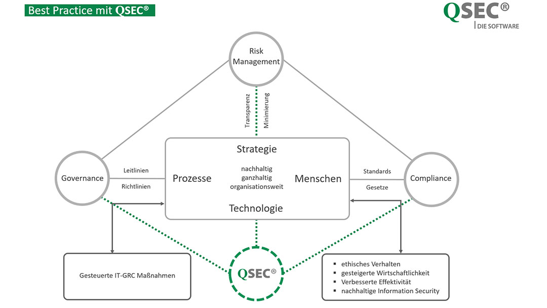 GRC-Software-Best-Practice-mit_QSEC
