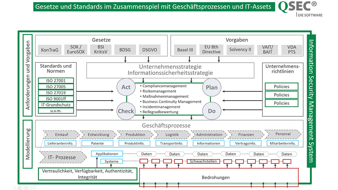 GRC-Software-QSEC_Gesetze_und_Standards