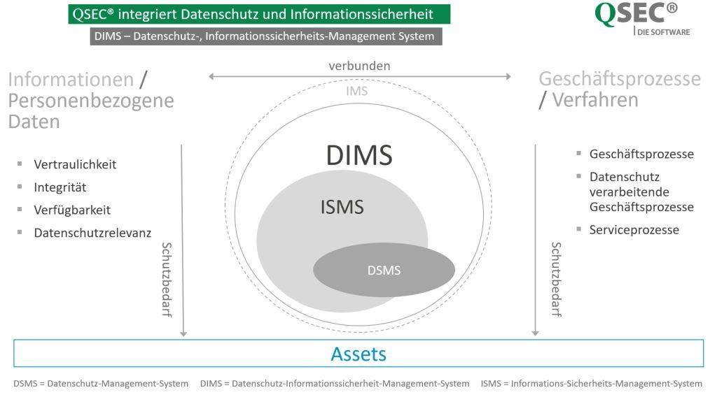 Datenschutzmanagement-Software-ISO-27701