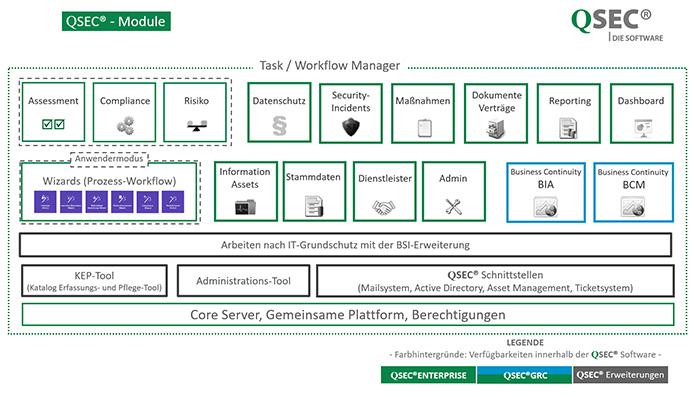 IMS-Software-Module