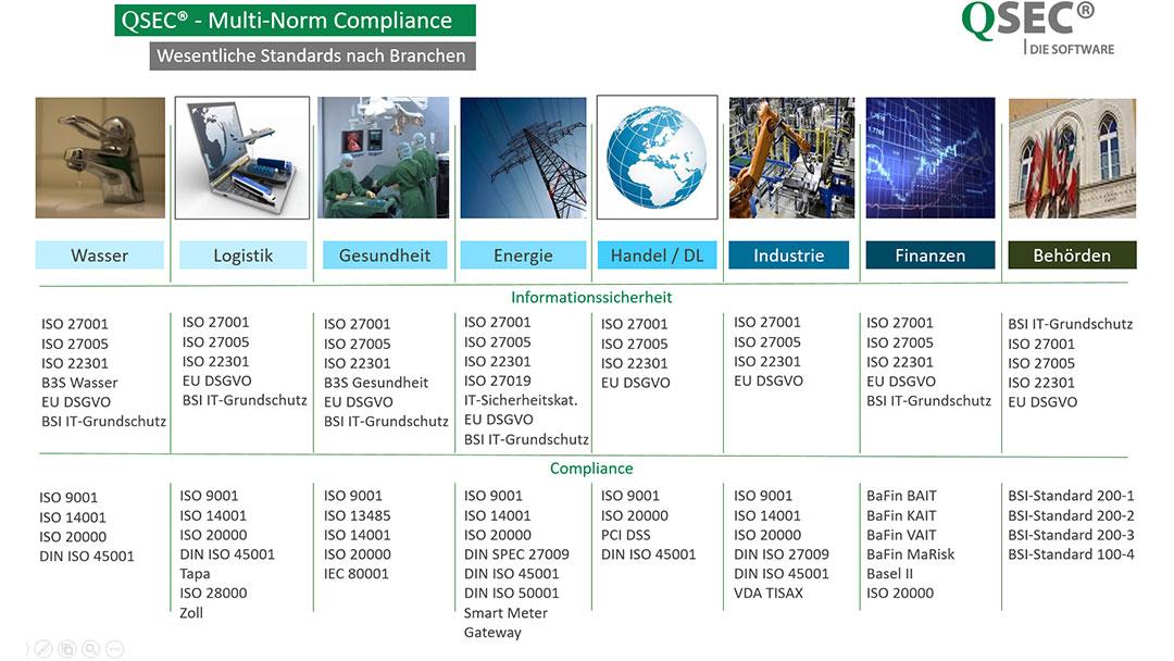 IMS-Software-Multi-Norm-Compliance-QSEC