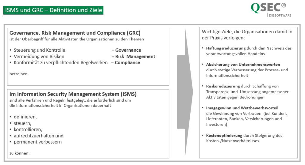 ISMS-Software-Definition-und-Ziele