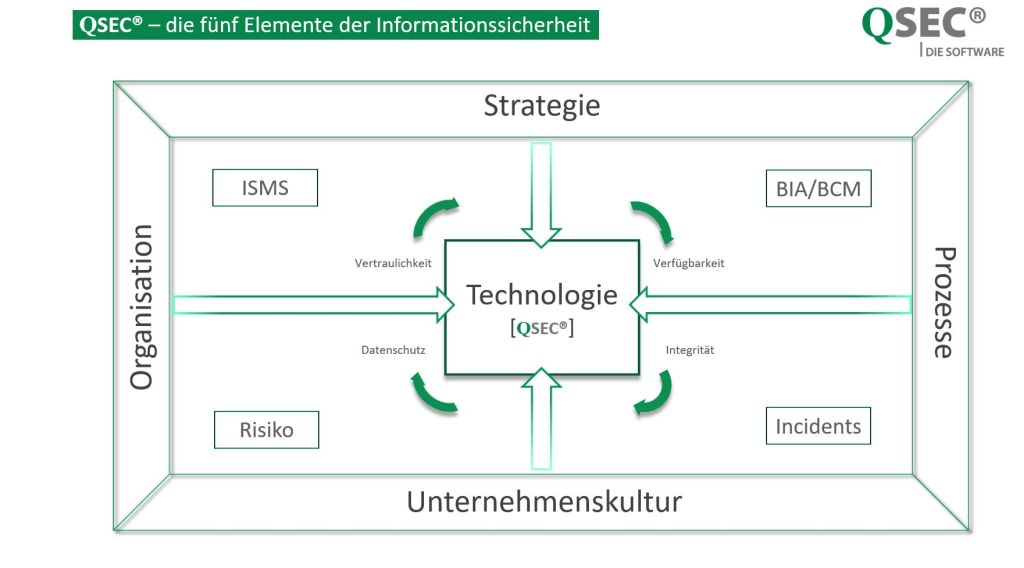 ISMS-Tool-QSEC