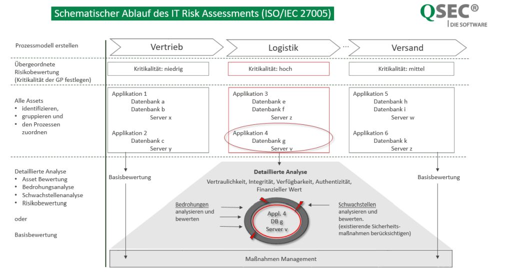 IT-Risikomanagement-Ablauf