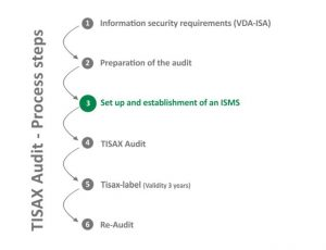 Tisax-Audit-Prozess