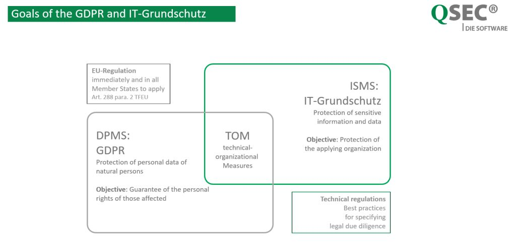 IT-Grundschutz-and-GDPR-Goals