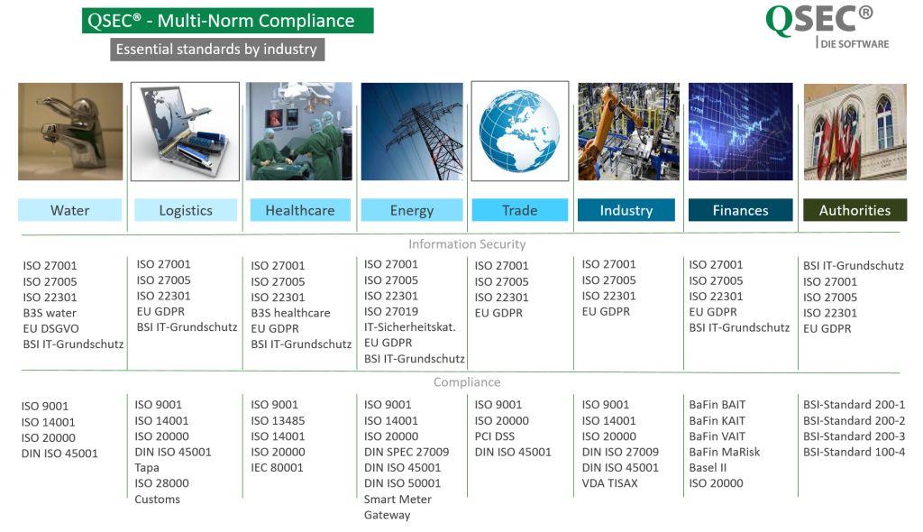 GRC-Software-Multi-Norm-Compliance-QSEC
