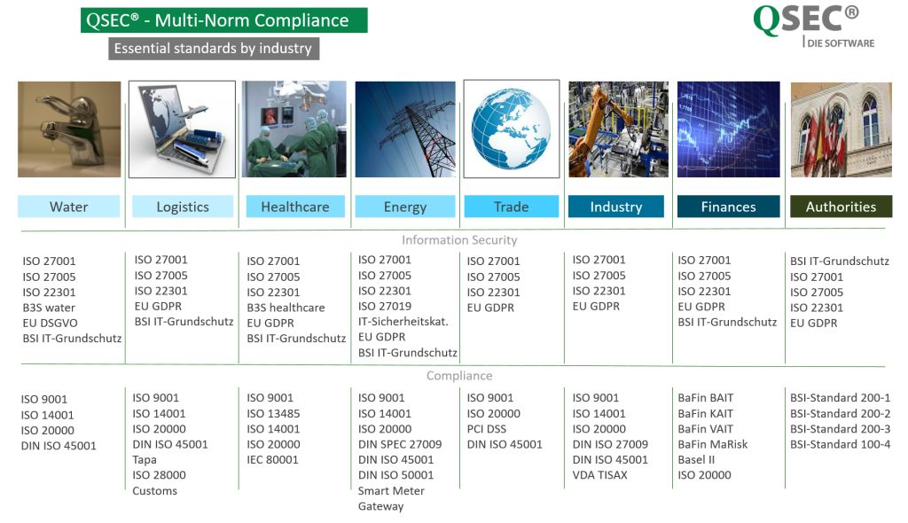 IMS-Software-Multi-Norm-Compliance