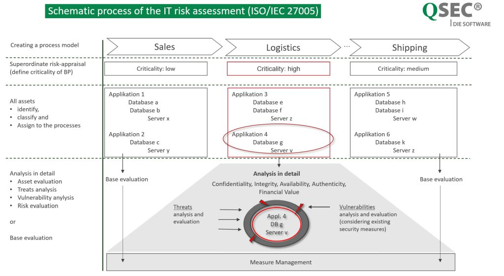 IT-Risk-process
