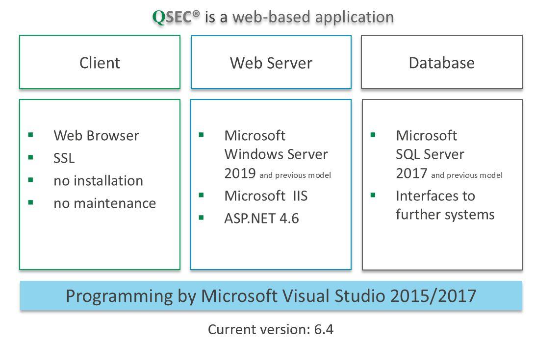 Technology-QSEC