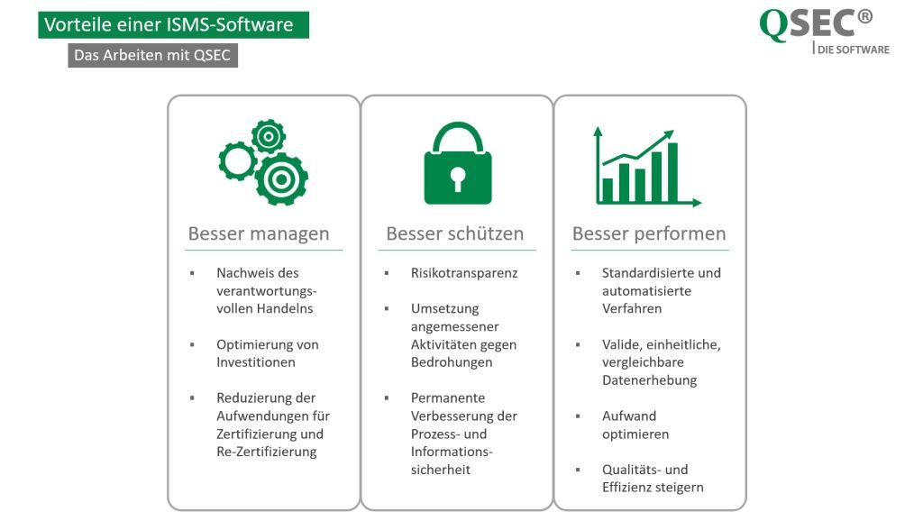 ISMS-Software